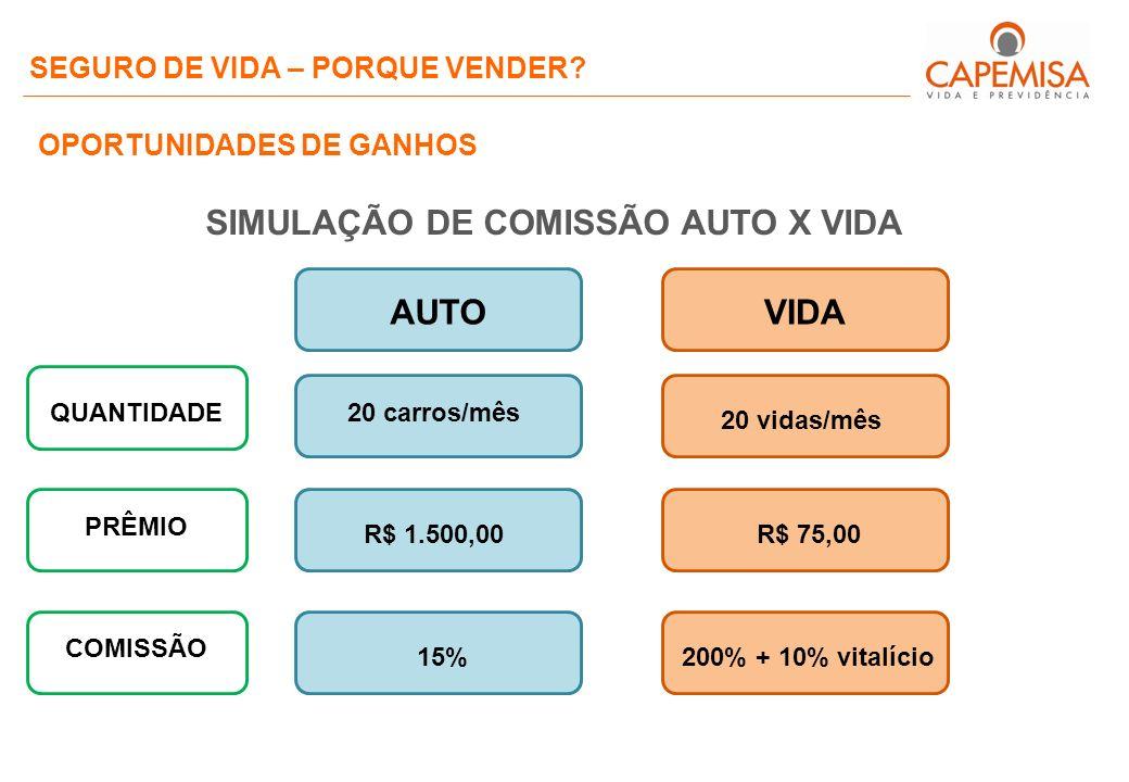SIMULAÇÃO DE COMISSÃO AUTO X VIDA