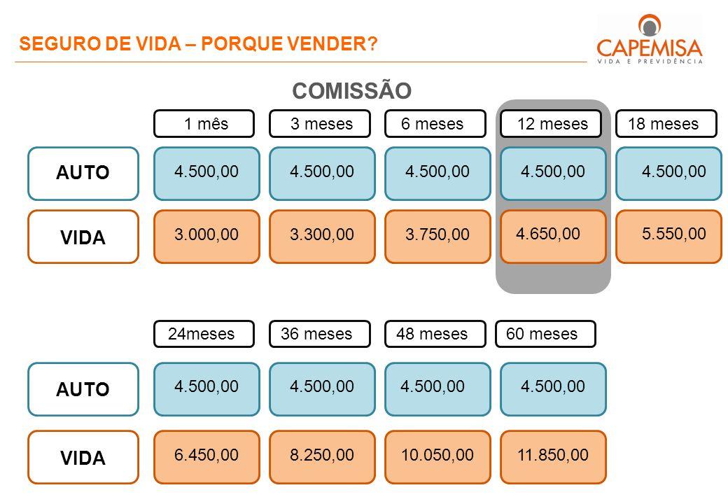 COMISSÃO SEGURO DE VIDA – PORQUE VENDER AUTO VIDA AUTO VIDA 1 mês