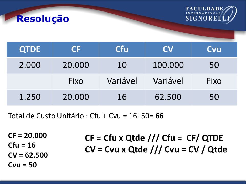 CF = Cfu x Qtde /// Cfu = CF/ QTDE CV = Cvu x Qtde /// Cvu = CV / Qtde