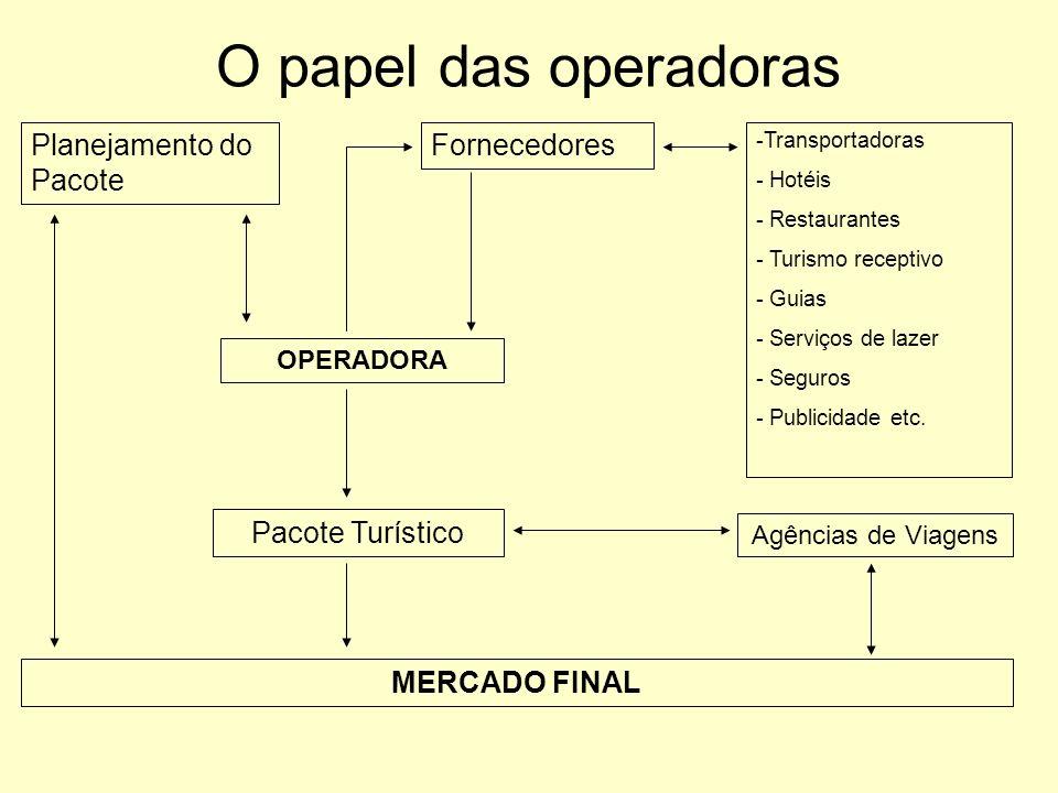 O papel das operadoras Planejamento do Pacote Fornecedores