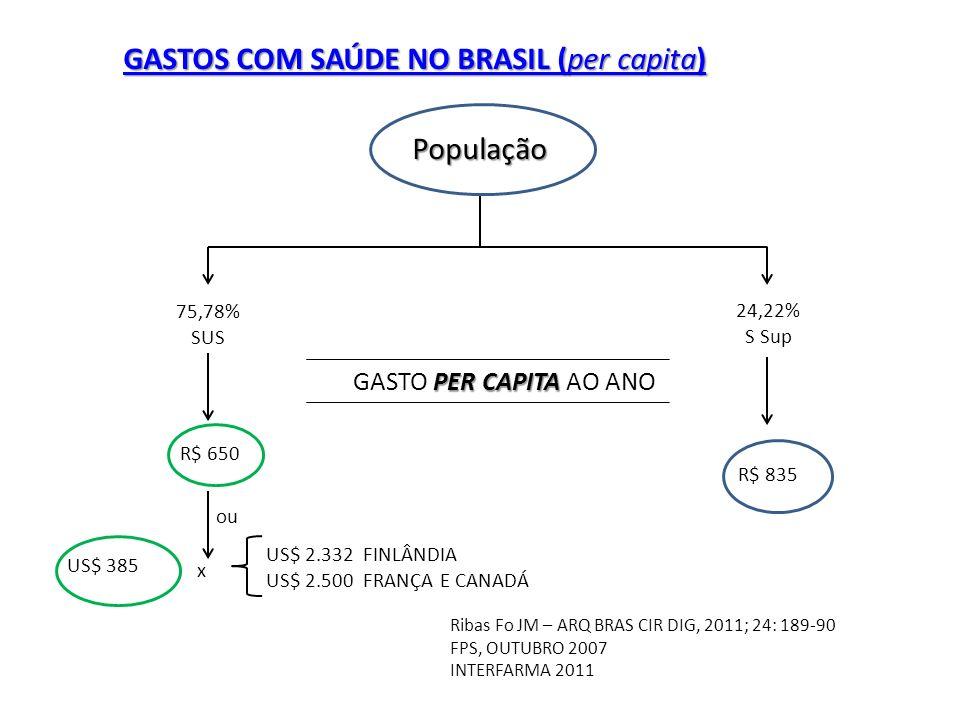 GASTOS COM SAÚDE NO BRASIL (per capita)