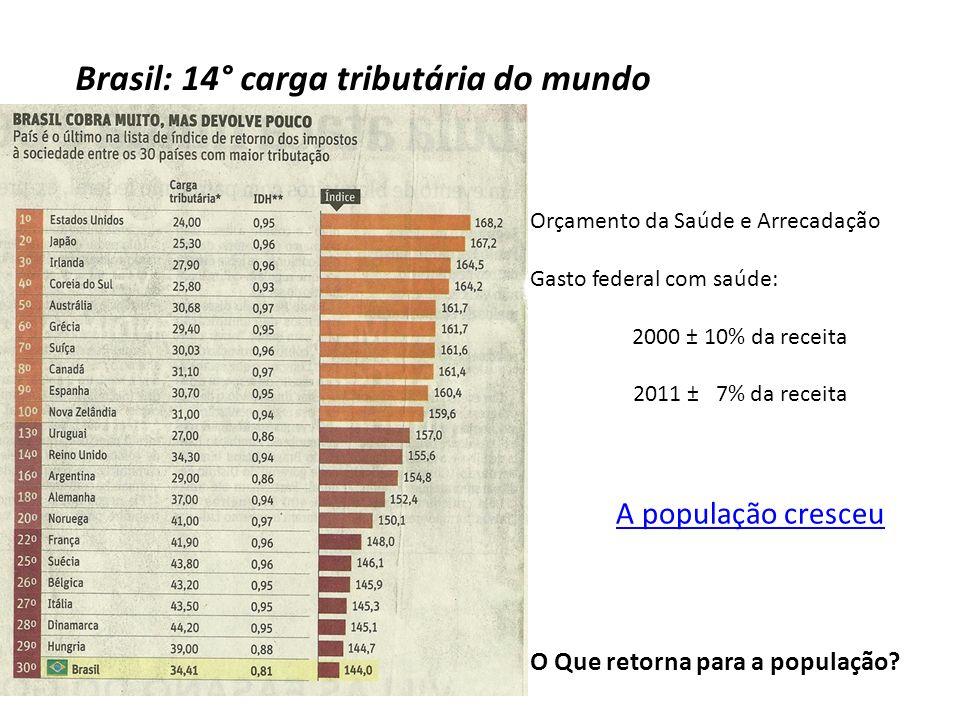 Brasil: 14° carga tributária do mundo