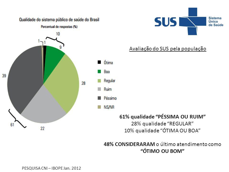 61% qualidade PÉSSIMA OU RUIM