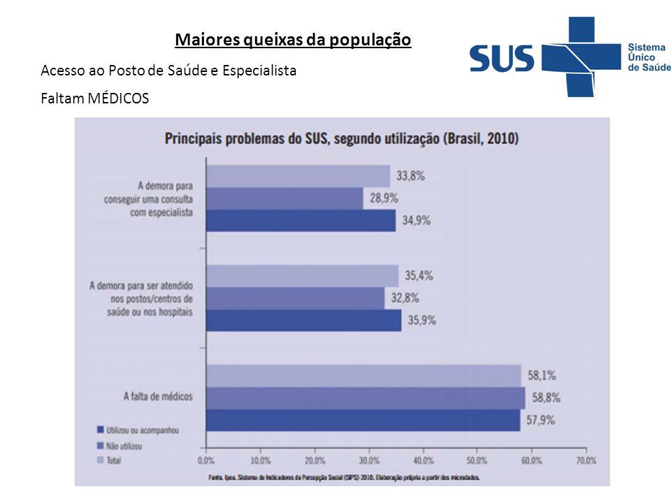 Maiores queixas da população
