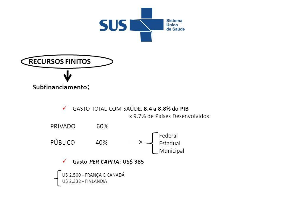 RECURSOS FINITOS Subfinanciamento: PRIVADO 60% PÚBLICO 40%