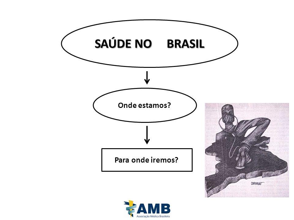 SAÚDE NO BRASIL Onde estamos Para onde iremos