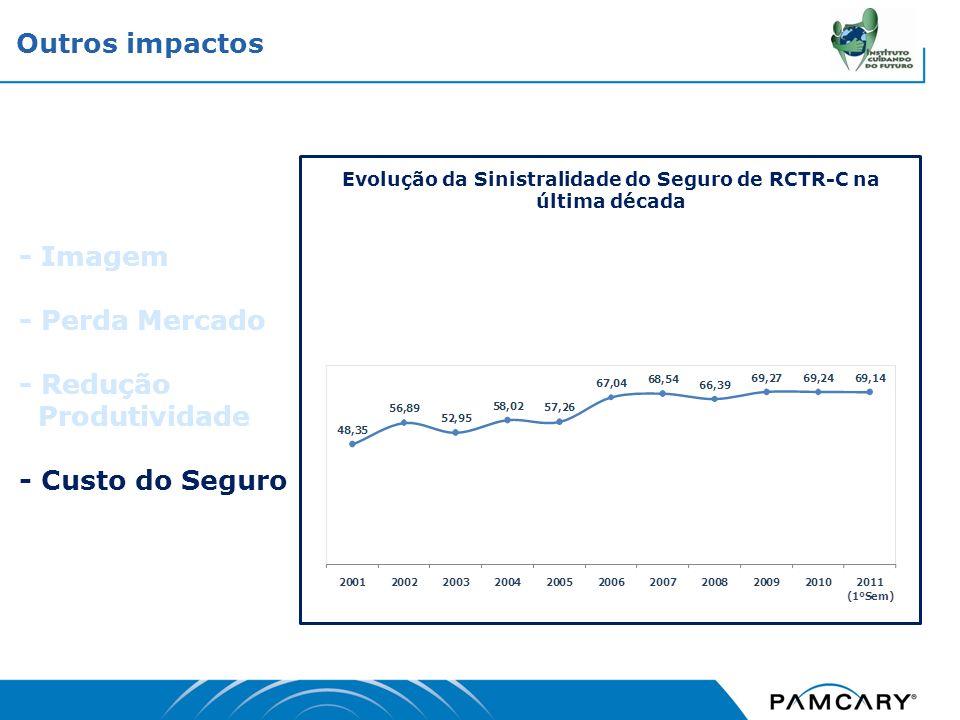 Evolução da Sinistralidade do Seguro de RCTR-C na última década