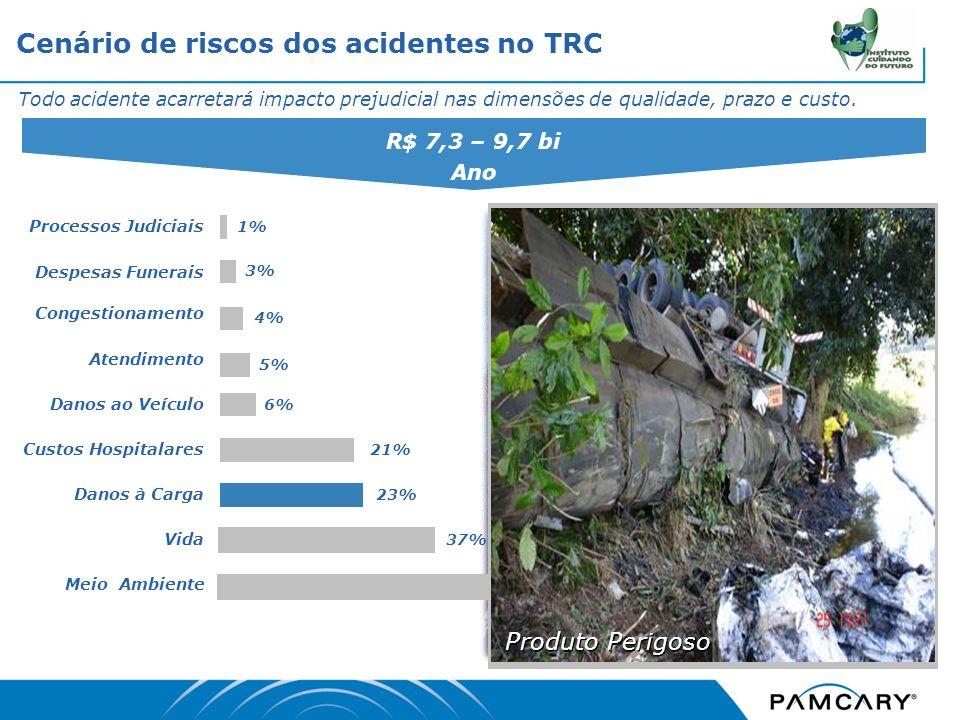 Cenário de riscos dos acidentes no TRC