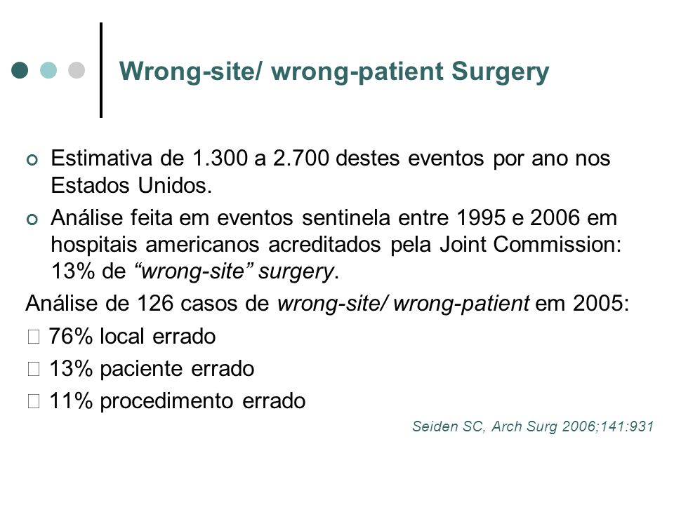 Wrong-site/ wrong-patient Surgery