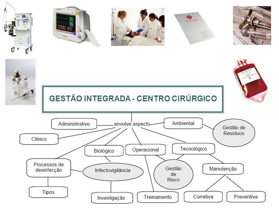 GESTÃO INTEGRADA - CENTRO CIRÚRGICO