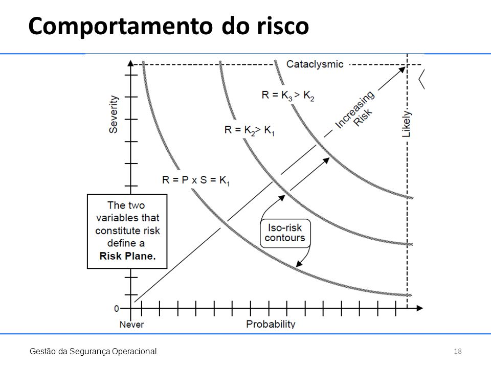 Comportamento do risco