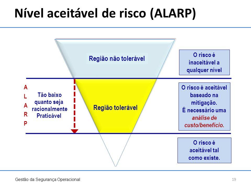 Nível aceitável de risco (ALARP)