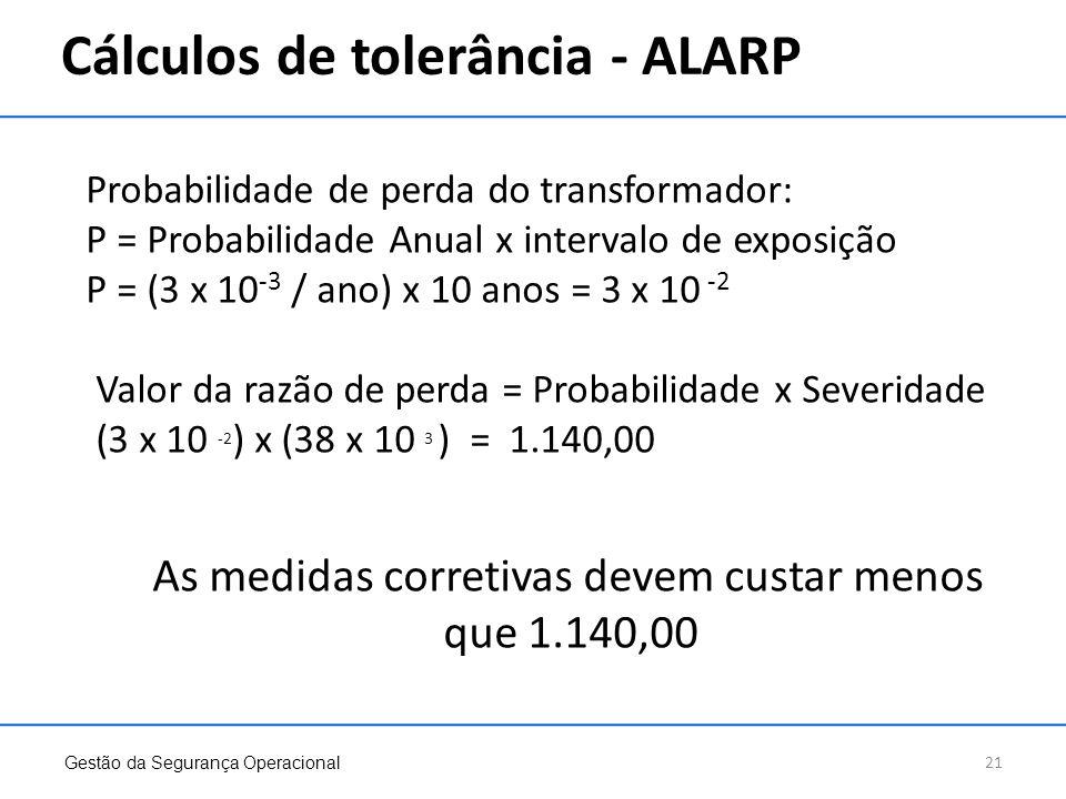 Cálculos de tolerância - ALARP