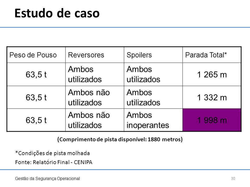 Estudo de caso 63,5 t Ambos utilizados 1 265 m Ambos não utilizados