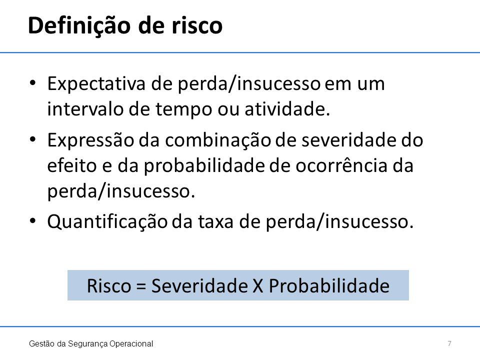 Risco = Severidade X Probabilidade