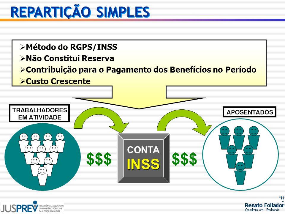 $$$ $$$ REPARTIÇÃO SIMPLES INSS CONTA Método do RGPS/INSS