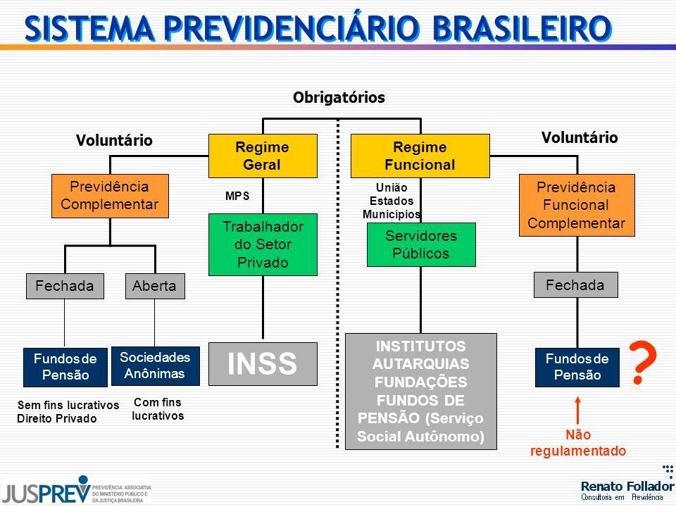 SISTEMA PREVIDENCIÁRIO BRASILEIRO INSS Obrigatórios Voluntário