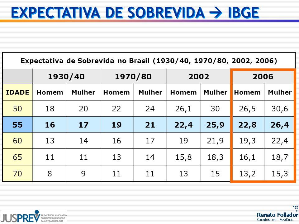 Expectativa de Sobrevida no Brasil (1930/40, 1970/80, 2002, 2006)