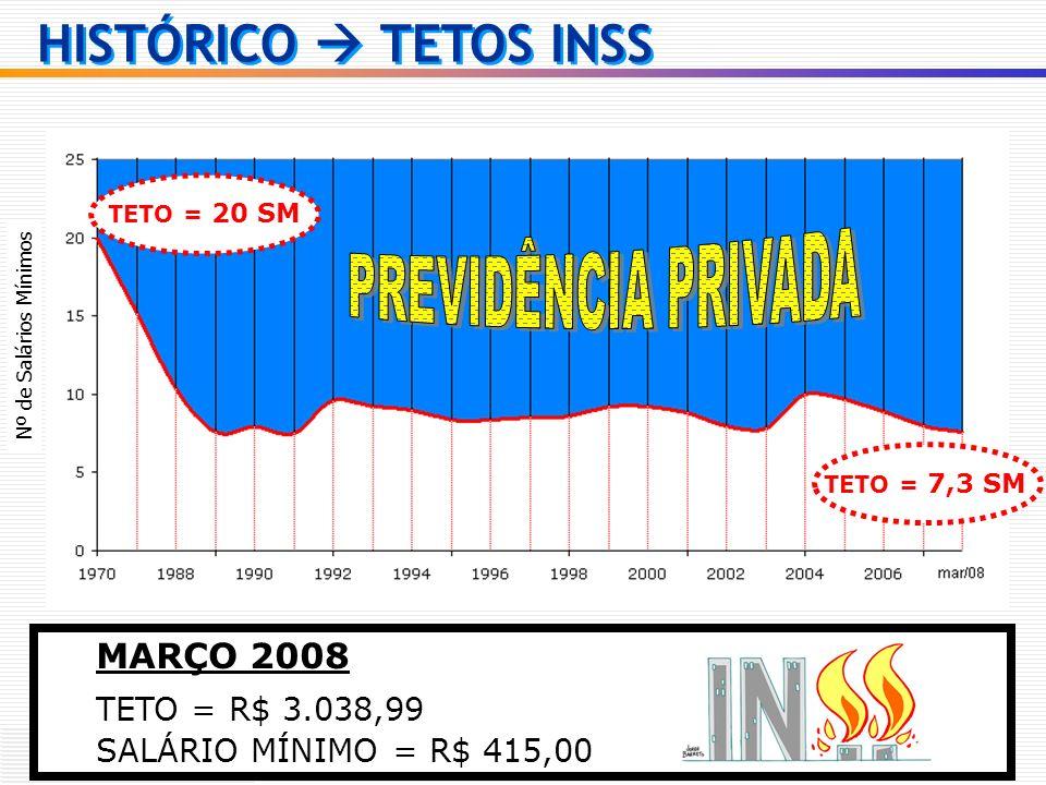 HISTÓRICO  TETOS INSS PREVIDÊNCIA PRIVADA MARÇO 2008