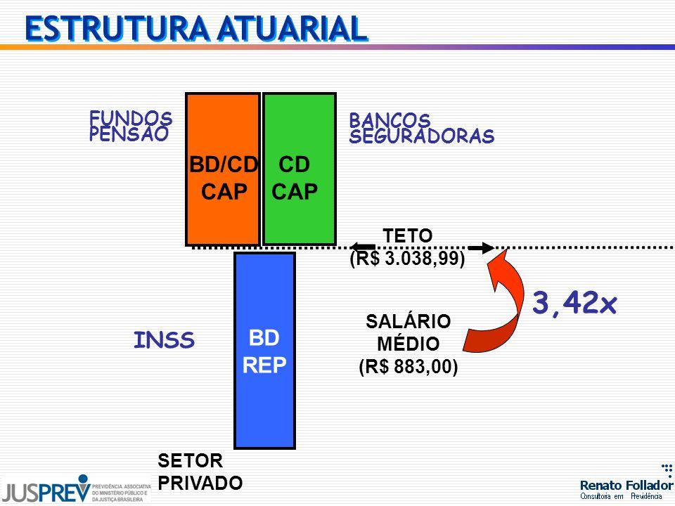 ESTRUTURA ATUARIAL 3,42x BD/CD CAP CD CAP BD REP INSS FUNDOS BANCOS