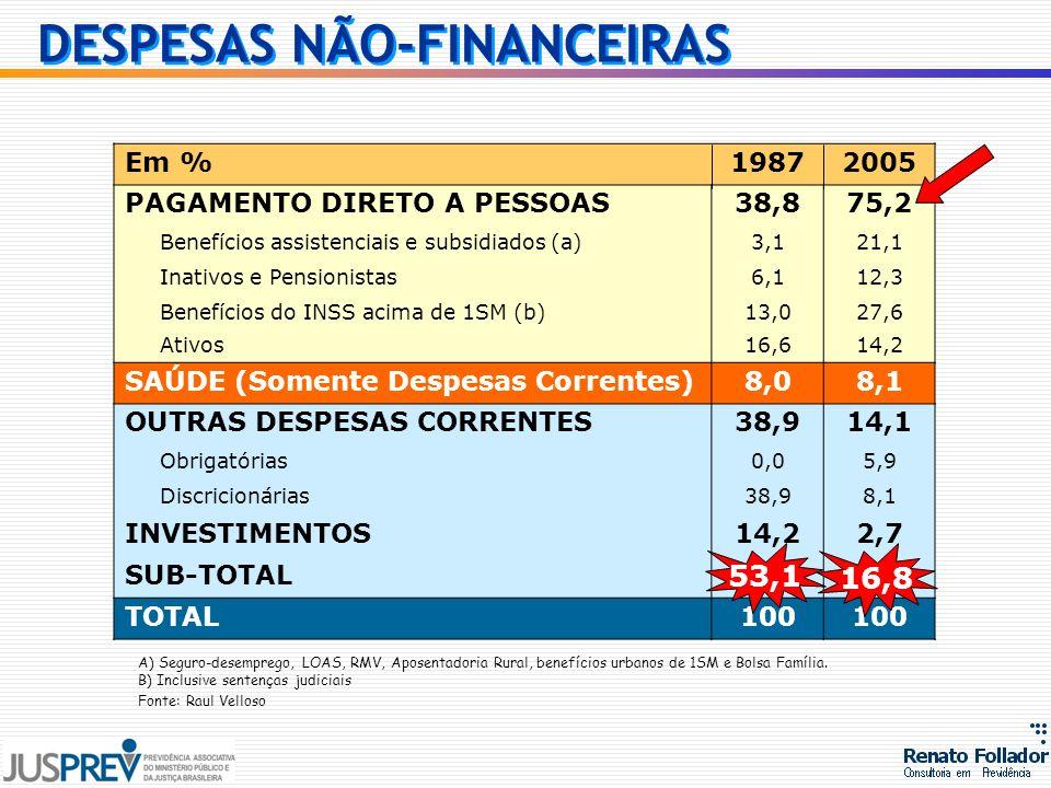 DESPESAS NÃO-FINANCEIRAS