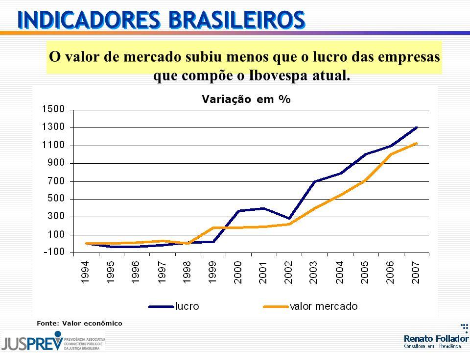 INDICADORES BRASILEIROS