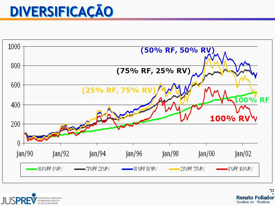 DIVERSIFICAÇÃO 100% RV (50% RF, 50% RV) (75% RF, 25% RV)