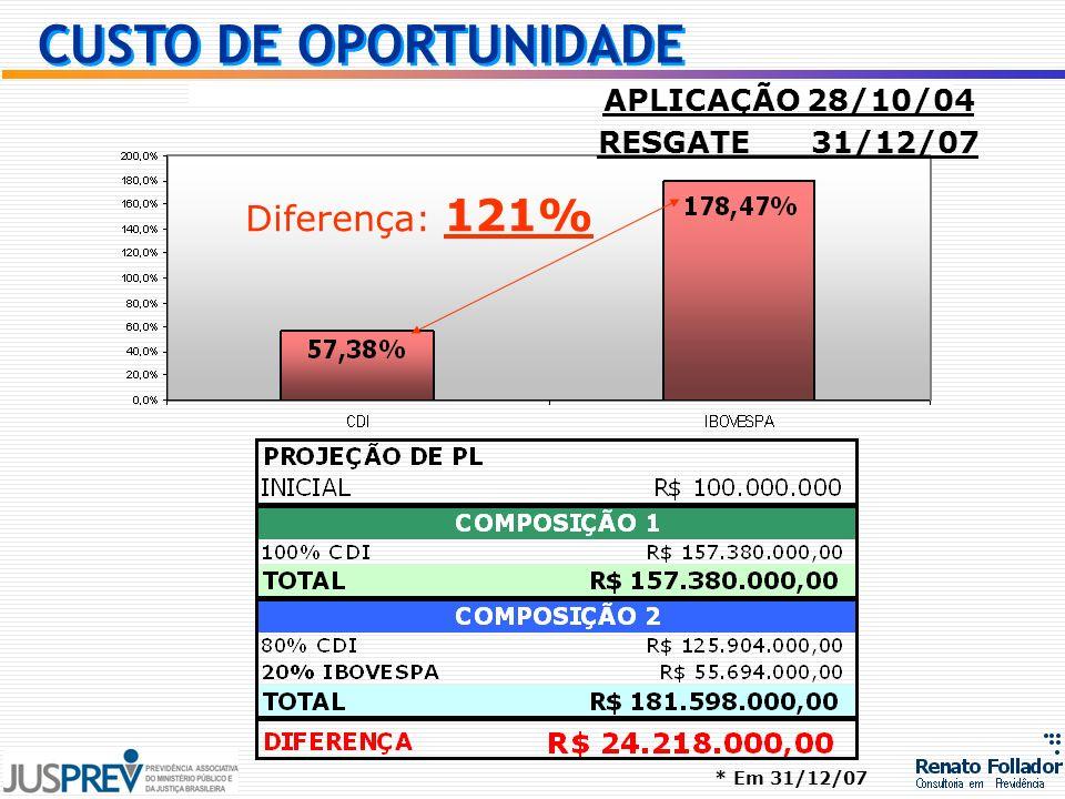 CUSTO DE OPORTUNIDADE Diferença: 121% APLICAÇÃO 28/10/04