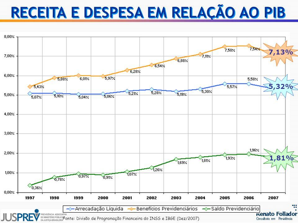 RECEITA E DESPESA EM RELAÇÃO AO PIB