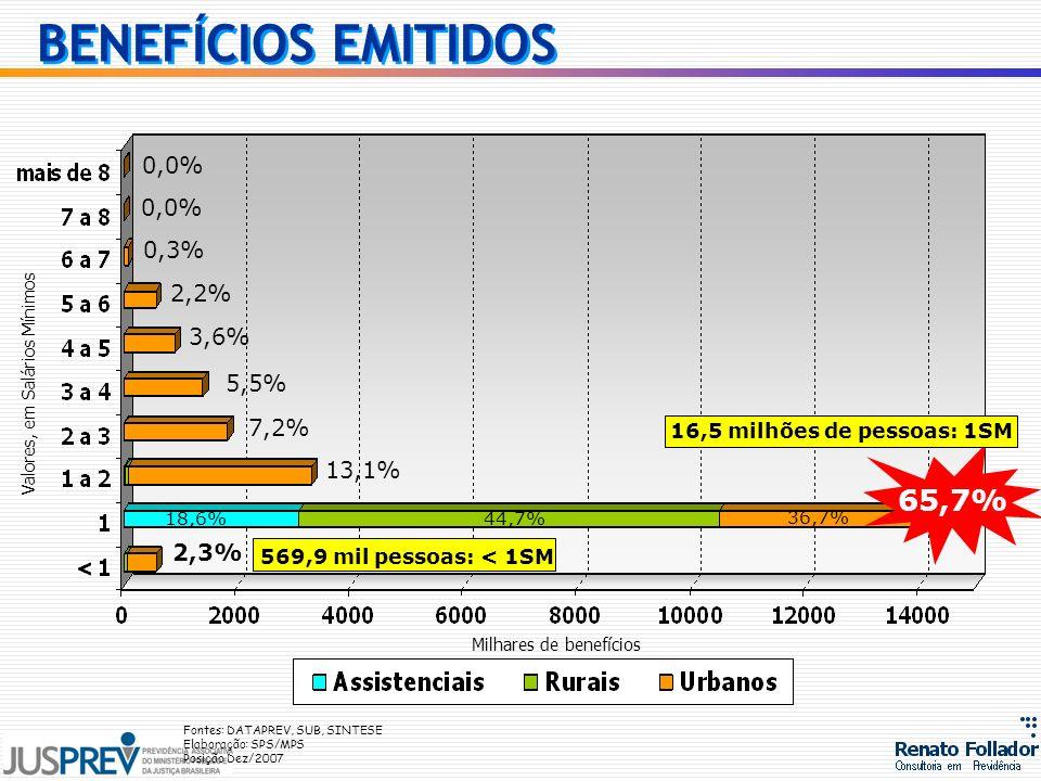 BENEFÍCIOS EMITIDOS 65,7% 0,0% 0,0% 0,3% 2,2% 3,6% 5,5% 7,2% 13,1%