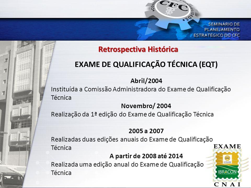 EXAME DE QUALIFICAÇÃO TÉCNICA (EQT) Retrospectiva Histórica