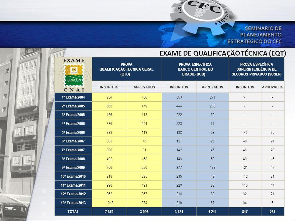 PROVA ESPECÍFICA SUPERINTENDÊNCIA DE SEGUROS PRIVADOS (SUSEP)