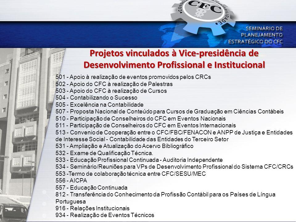 Projetos vinculados à Vice-presidência de Desenvolvimento Profissional e Institucional