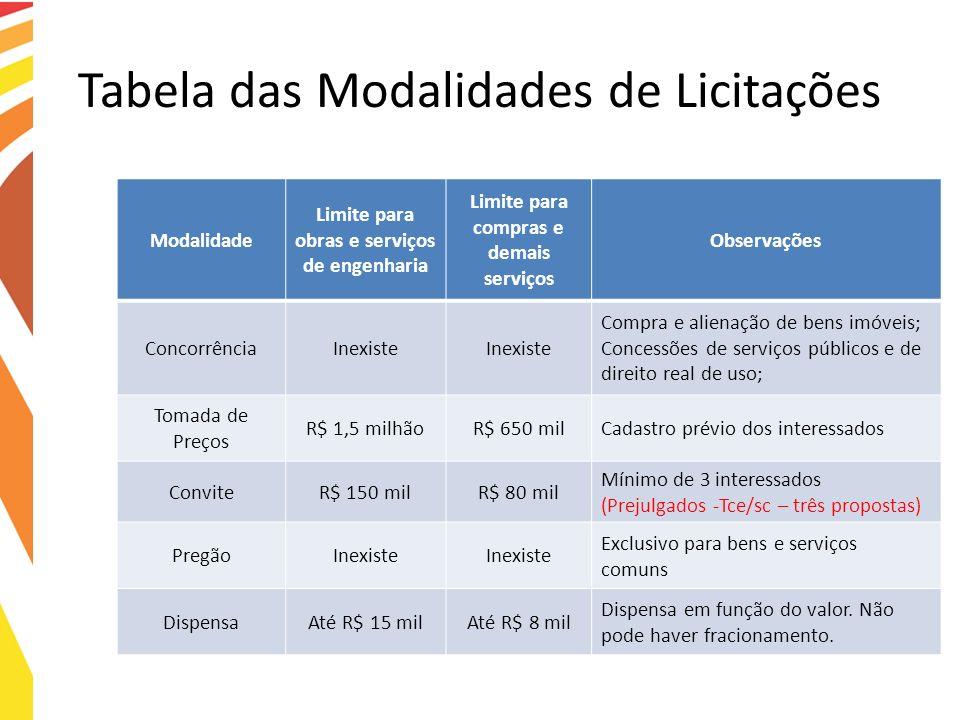 Tabela das Modalidades de Licitações