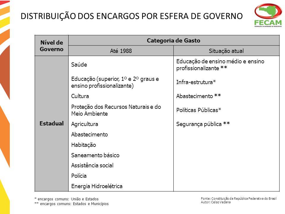 DISTRIBUIÇÃO DOS ENCARGOS POR ESFERA DE GOVERNO