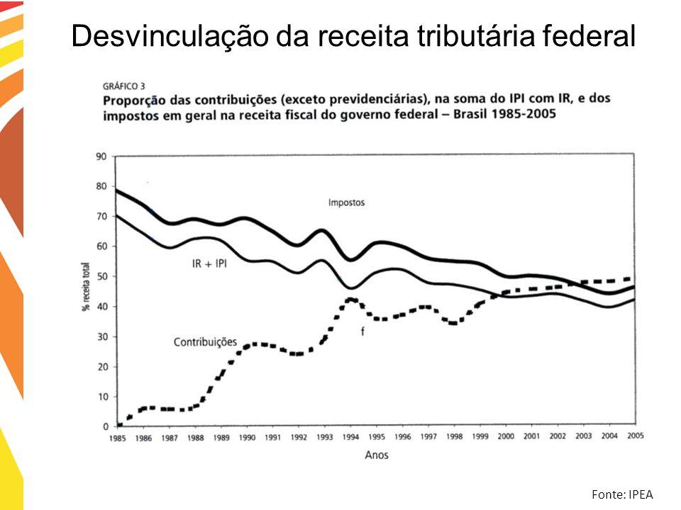 Desvinculação da receita tributária federal