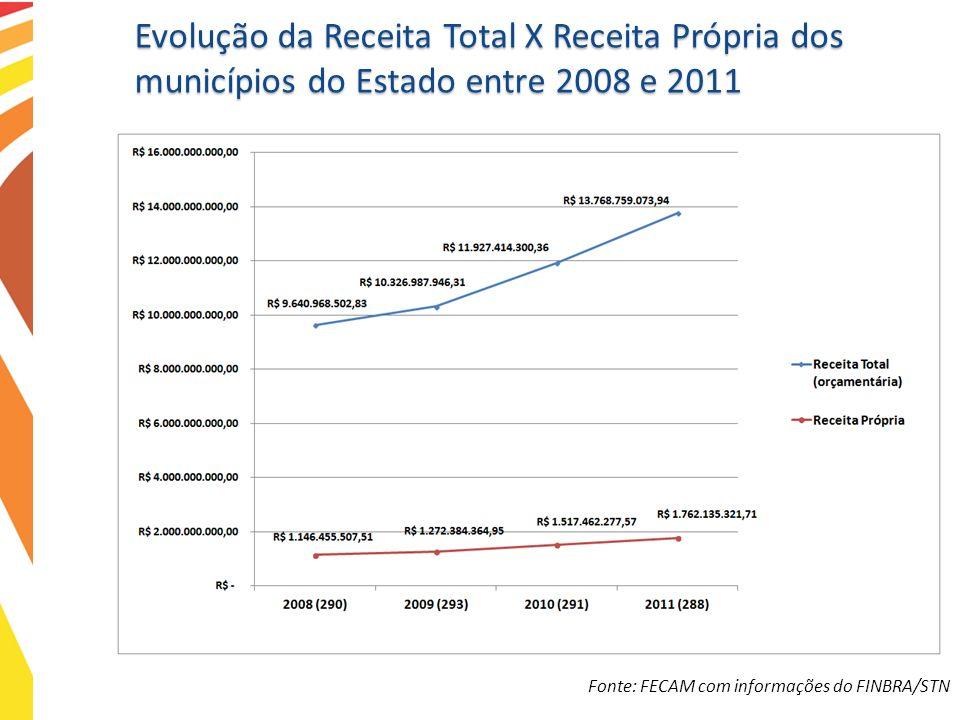 Evolução da Receita Total X Receita Própria dos municípios do Estado entre 2008 e 2011