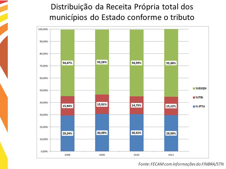 Distribuição da Receita Própria total dos municípios do Estado conforme o tributo