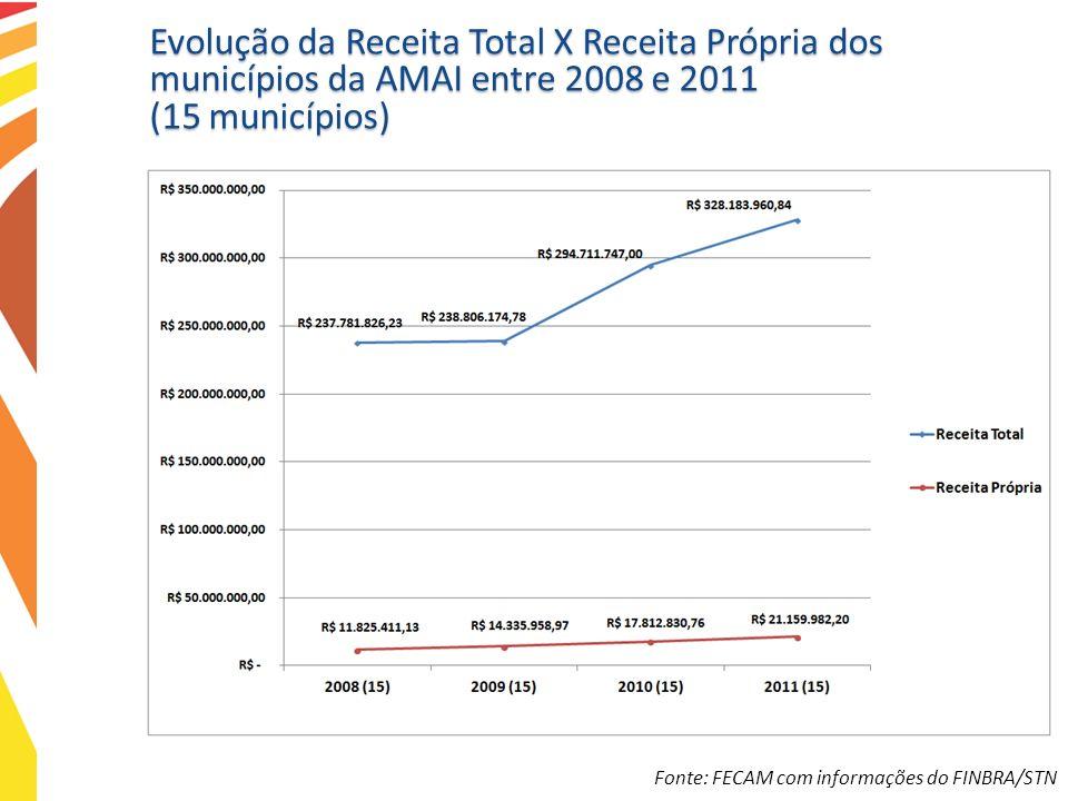 Evolução da Receita Total X Receita Própria dos municípios da AMAI entre 2008 e 2011 (15 municípios)