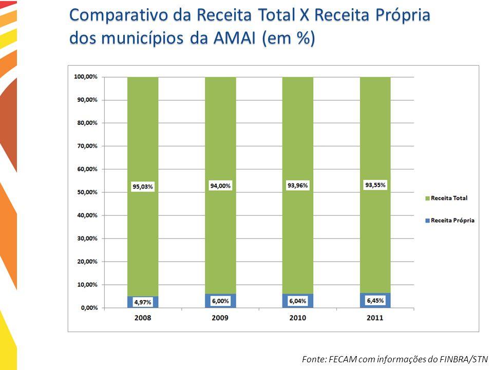 Comparativo da Receita Total X Receita Própria dos municípios da AMAI (em %)