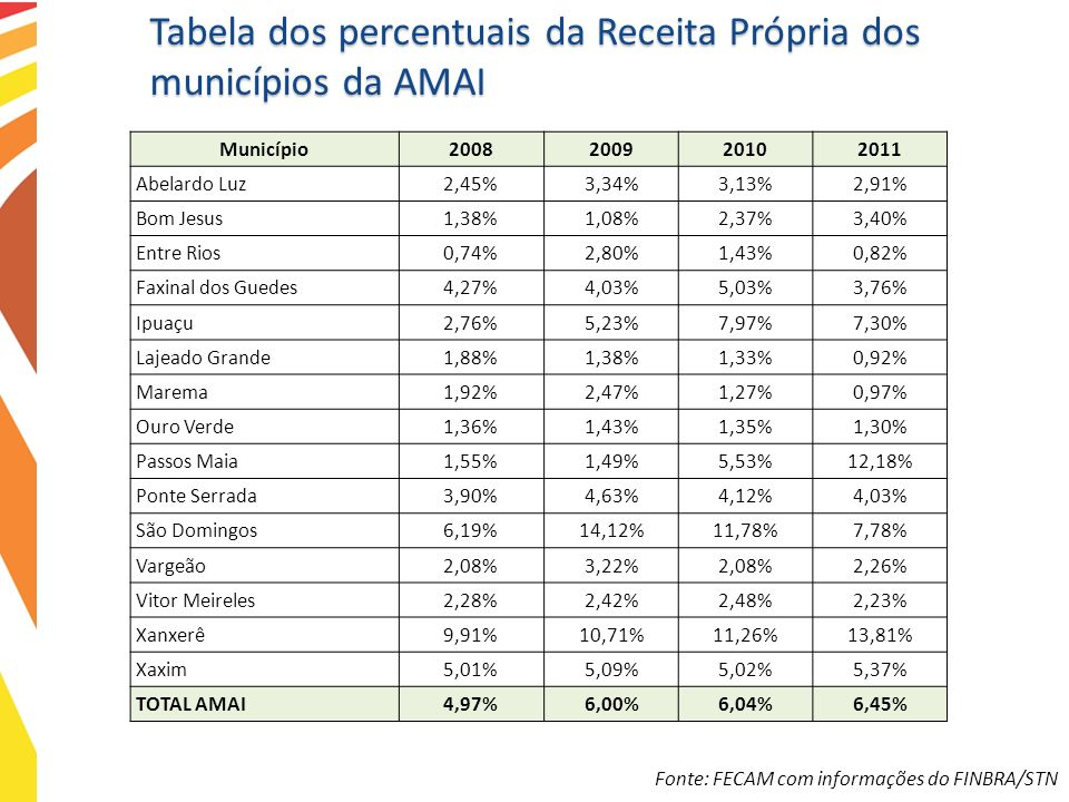 Tabela dos percentuais da Receita Própria dos municípios da AMAI