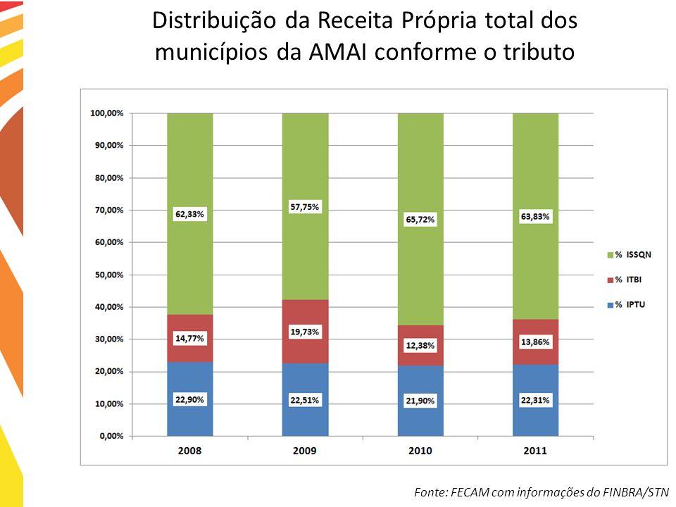 Distribuição da Receita Própria total dos municípios da AMAI conforme o tributo