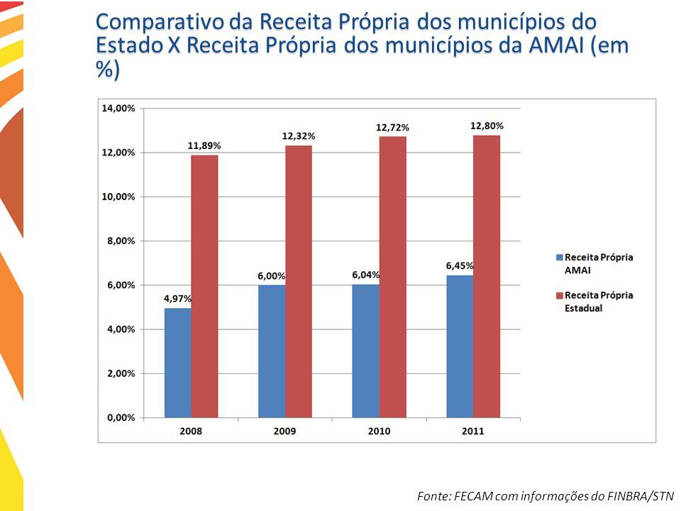 Comparativo da Receita Própria dos municípios do Estado X Receita Própria dos municípios da AMAI (em %)