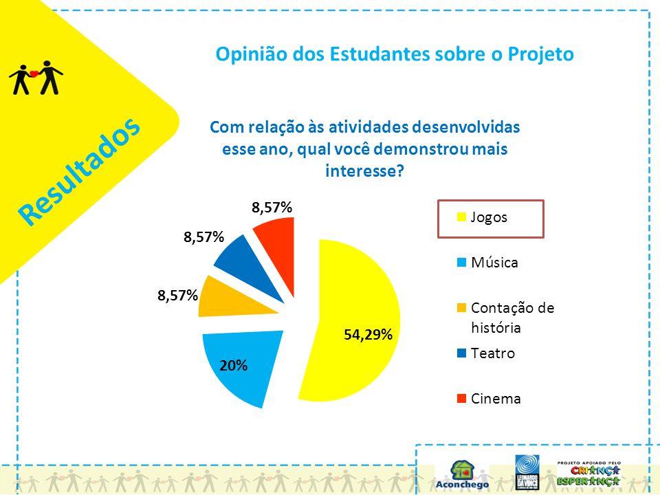 Opinião dos Estudantes sobre o Projeto