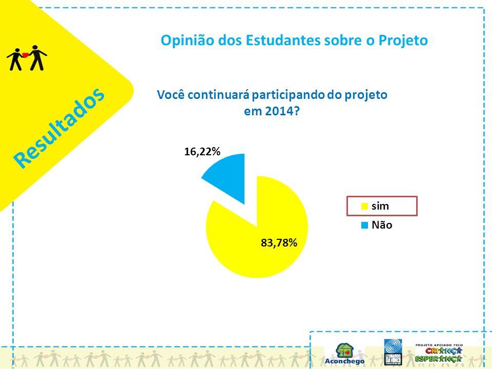 Resultados Opinião dos Estudantes sobre o Projeto