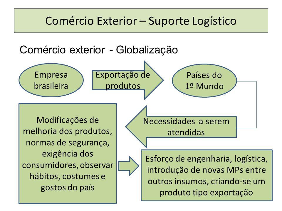 Comércio Exterior – Suporte Logístico