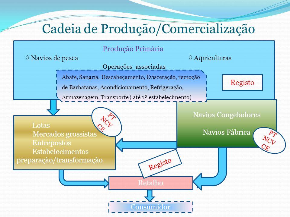 Cadeia de Produção/Comercialização