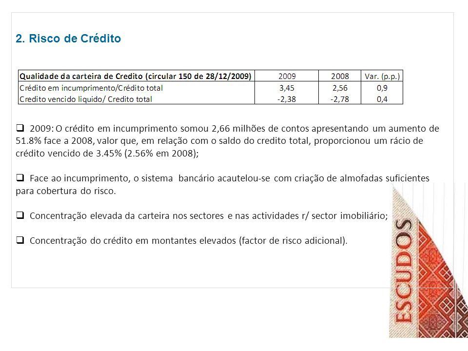 2. Risco de Crédito