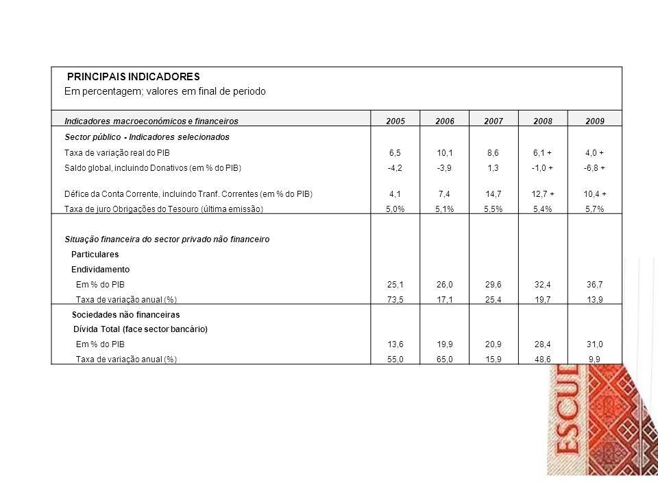 PRINCIPAIS INDICADORES Em percentagem; valores em final de periodo