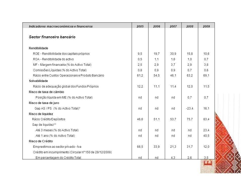 Sector financeiro bancário